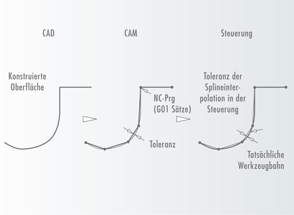 Für HSC optimierte Steuerungstechnik